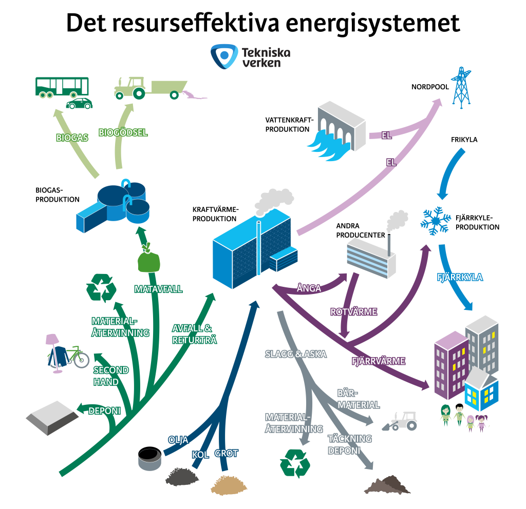 Det resurseffektiva energisystemet m logotyp